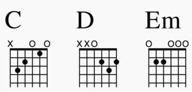 ギター初心者が最初に練習すべき3つのコード|コード表付き